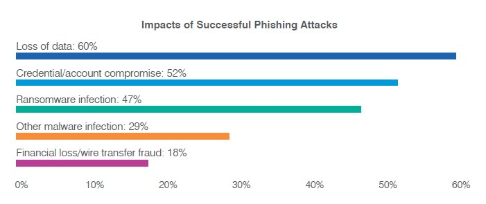 Impacts of phishing attacks